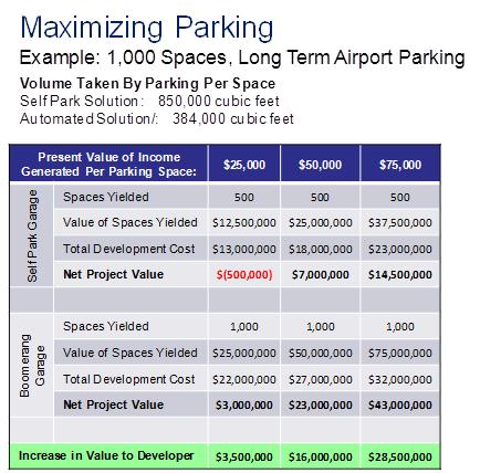 FAQ Maximizing Parking