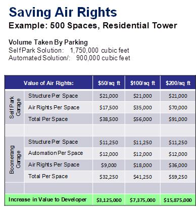 FAQ Saving Air Rights